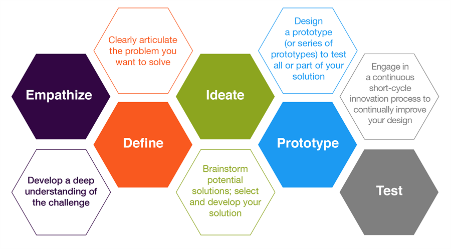 Gráfica de Design Thinking
