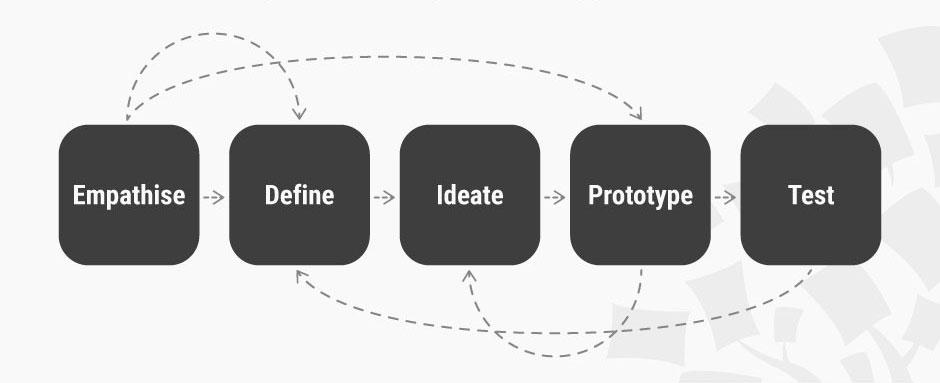 Las 5 etapas en la Transformación Digital